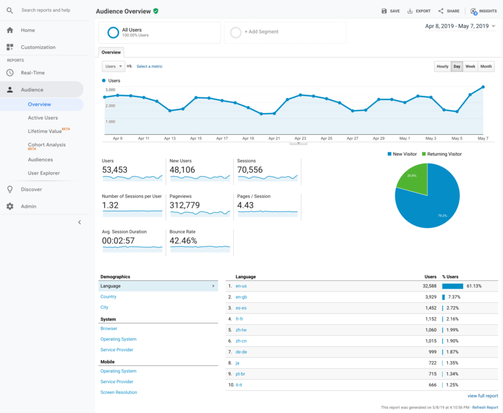 Audience > Overview shows you a high-level look of your visitors, including a comparison of new visitors vs. those who return back to your site.